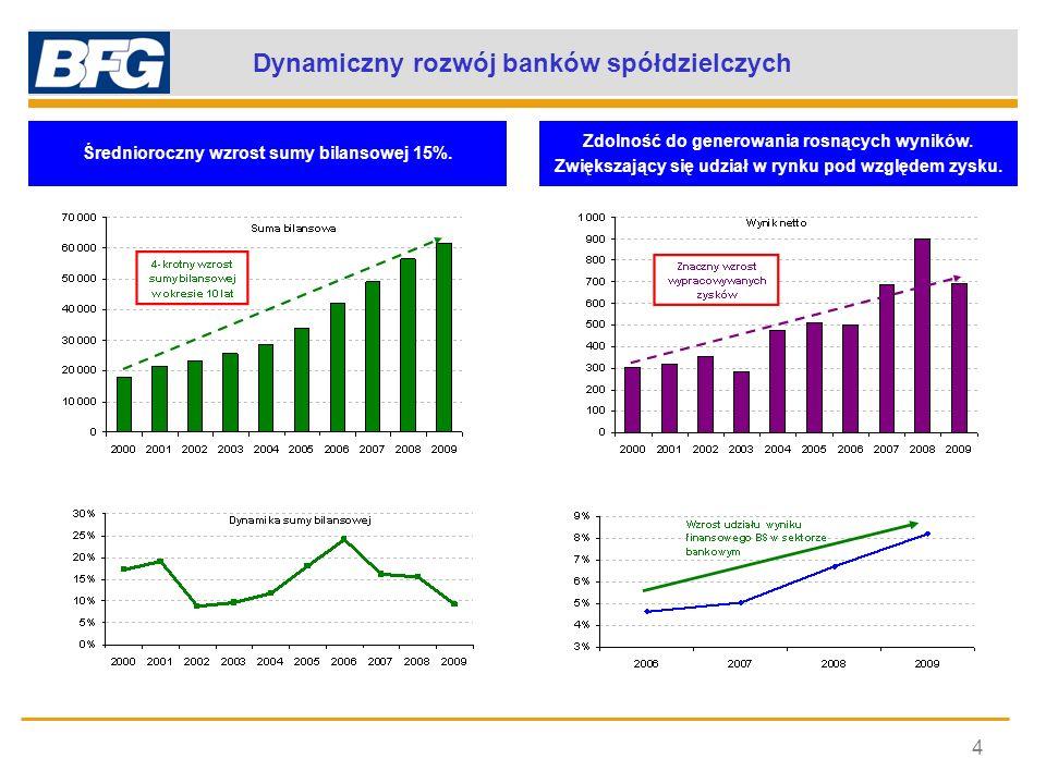 Dynamiczny rozwój banków spółdzielczych