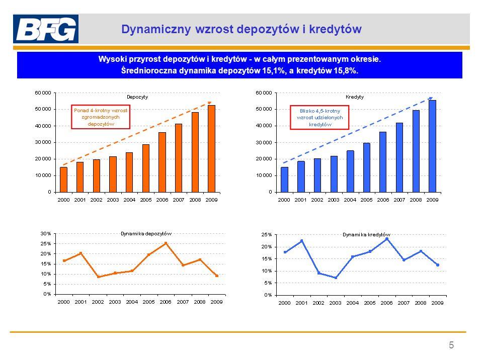 Dynamiczny wzrost depozytów i kredytów