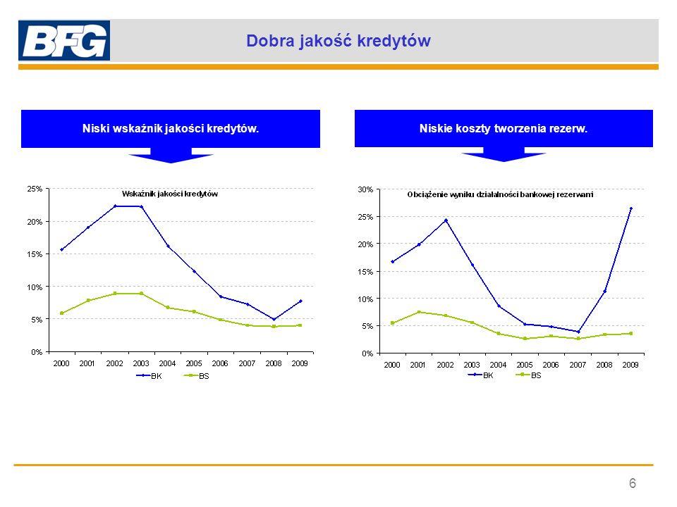 Niski wskaźnik jakości kredytów. Niskie koszty tworzenia rezerw.