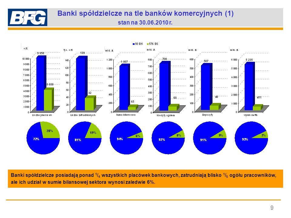 Banki spółdzielcze na tle banków komercyjnych (1)