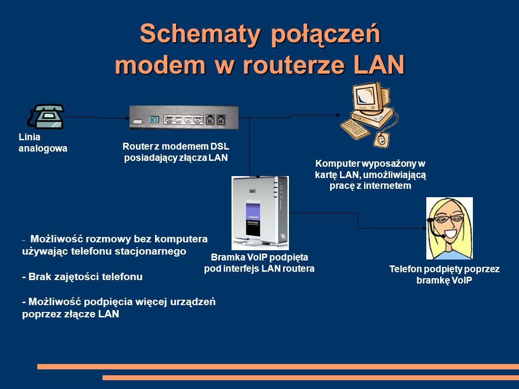 Schematy połączeń modem w routerze LAN