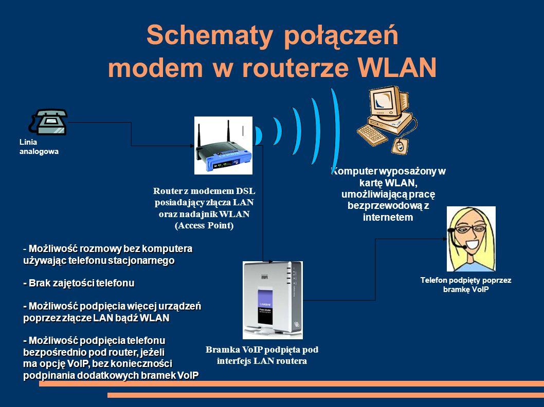 Schematy połączeń modem w routerze WLAN