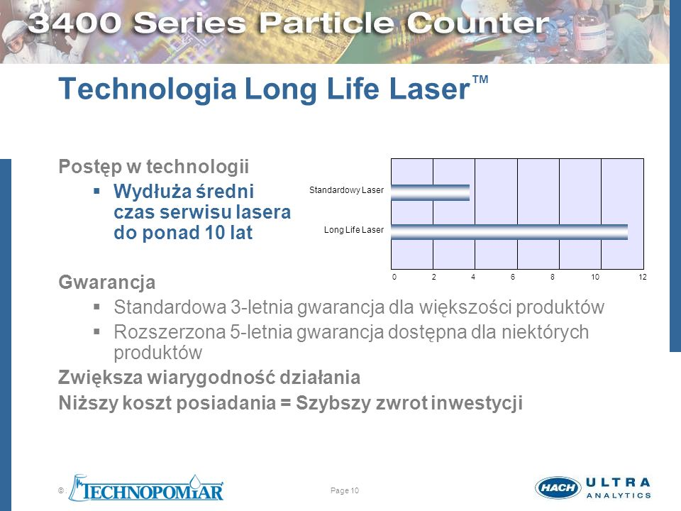 Technologia Long Life Laser™