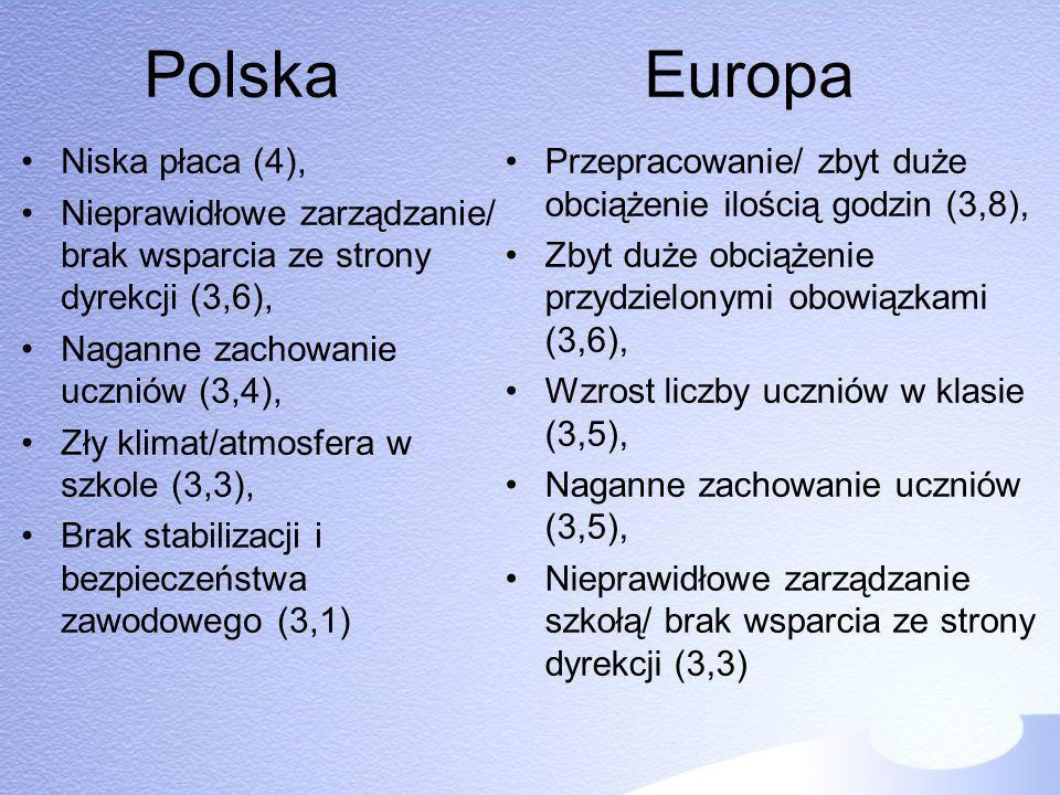 Polska Europa Niska płaca (4),