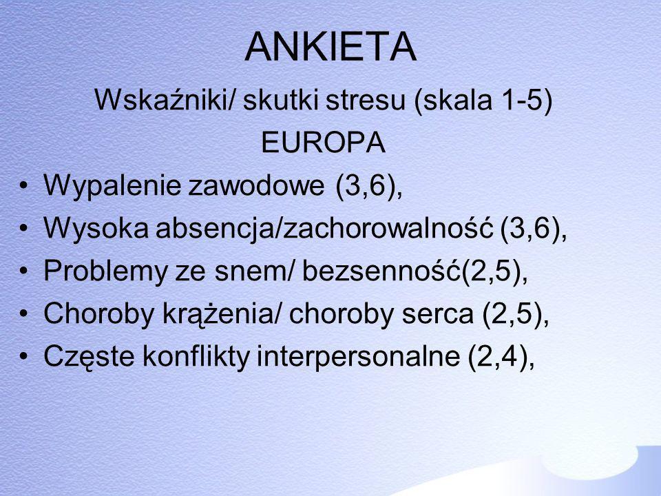 Wskaźniki/ skutki stresu (skala 1-5)