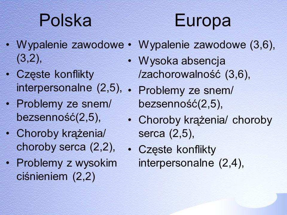 Polska Europa Wypalenie zawodowe (3,2),