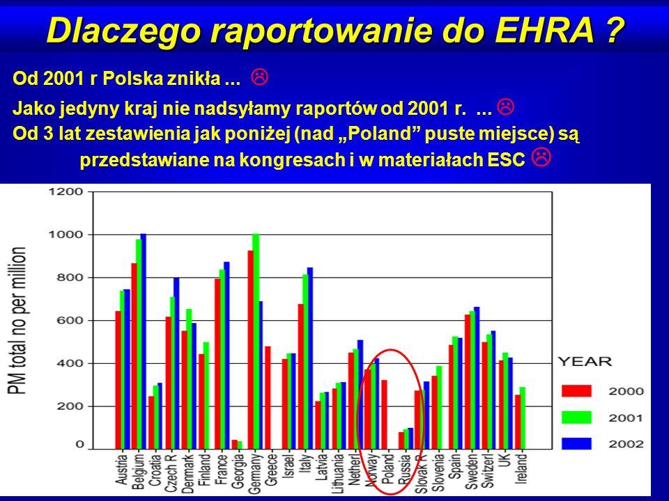 Dlaczego raportowanie do EHRA