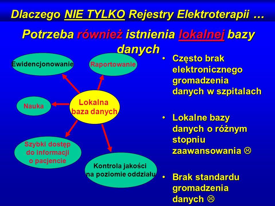 Dlaczego NIE TYLKO Rejestry Elektroterapii ...