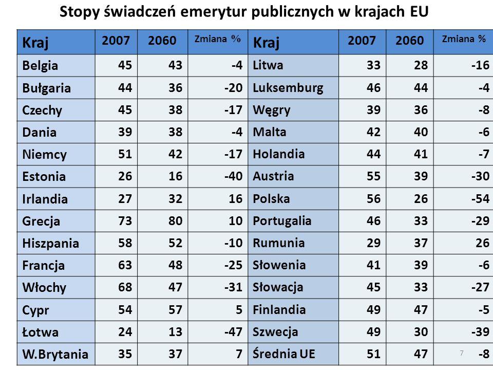 Stopy świadczeń emerytur publicznych w krajach EU