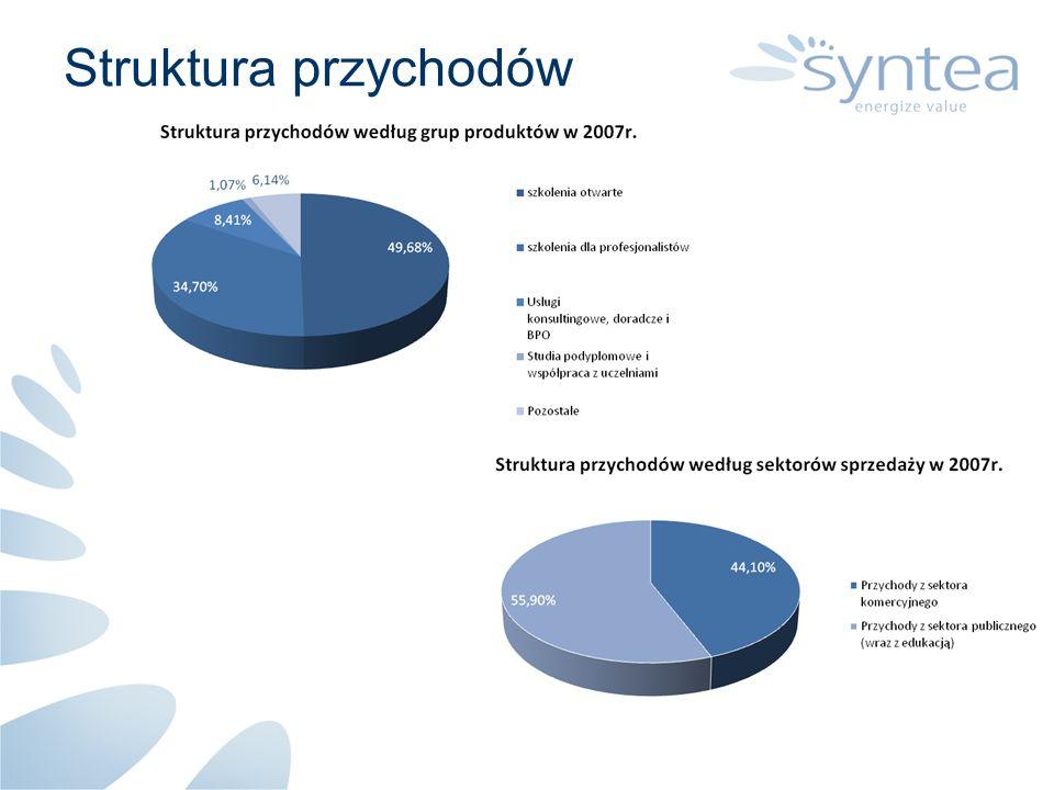 Struktura przychodów
