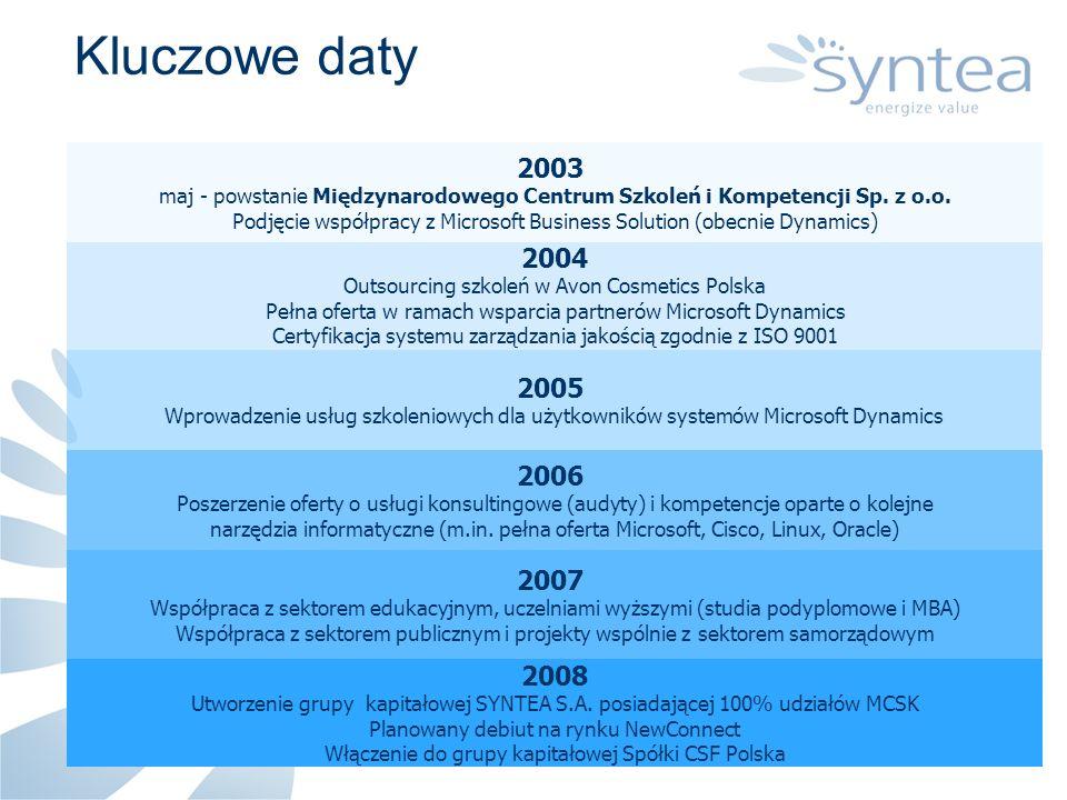 Kluczowe daty 2003. maj - powstanie Międzynarodowego Centrum Szkoleń i Kompetencji Sp. z o.o.