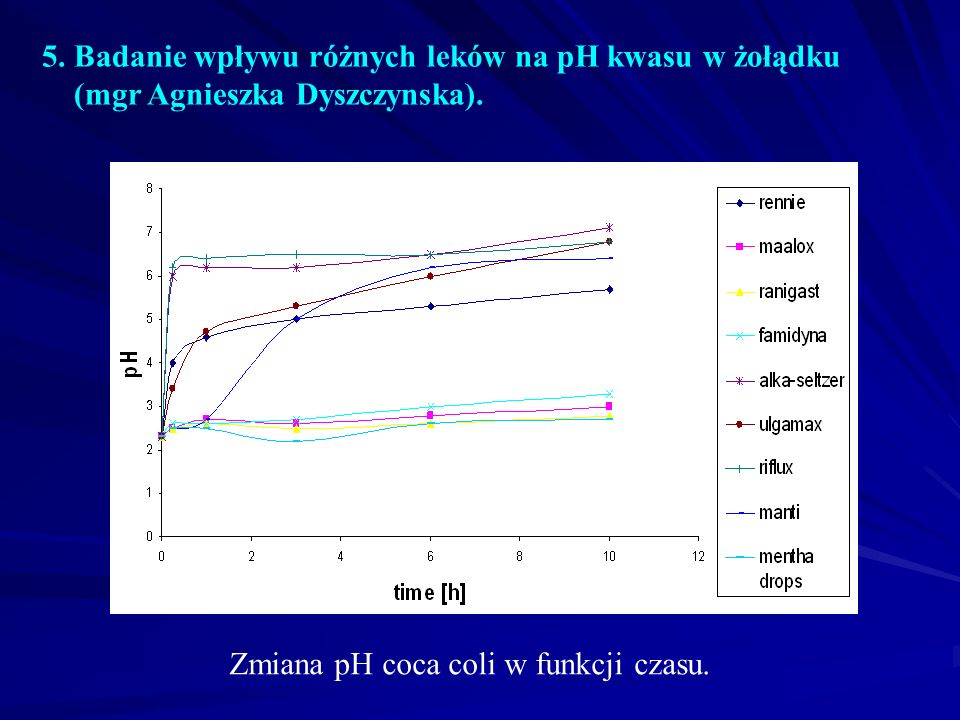 5. Badanie wpływu różnych leków na pH kwasu w żołądku (mgr Agnieszka Dyszczynska).