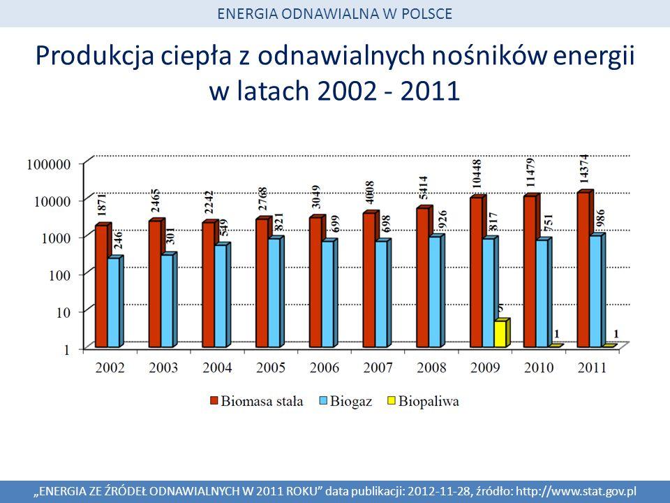 Produkcja ciepła z odnawialnych nośników energii w latach 2002 - 2011