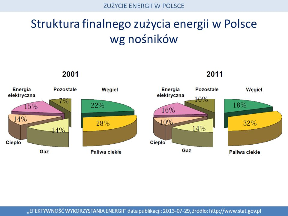 Struktura finalnego zużycia energii w Polsce wg nośników