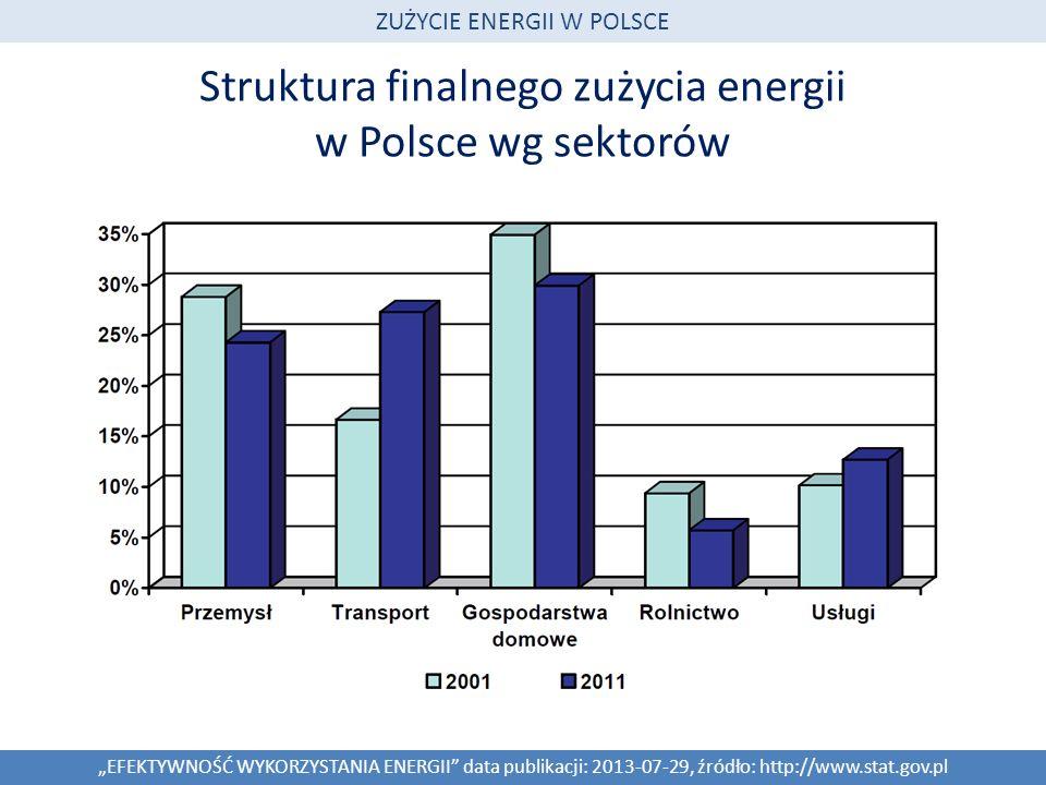 Struktura finalnego zużycia energii w Polsce wg sektorów