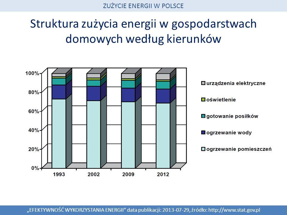 Struktura zużycia energii w gospodarstwach domowych według kierunków