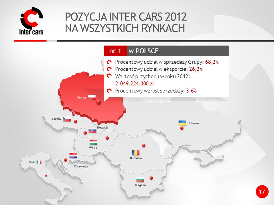 POZYCJA INTER CARS 2012 NA WSZYSTKICH RYNKACH w POLSCE nr 1