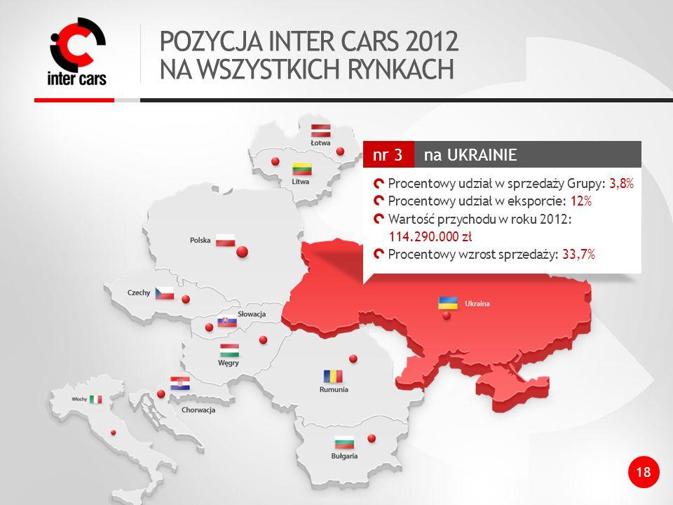 POZYCJA INTER CARS 2012 NA WSZYSTKICH RYNKACH na UKRAINIE nr 3