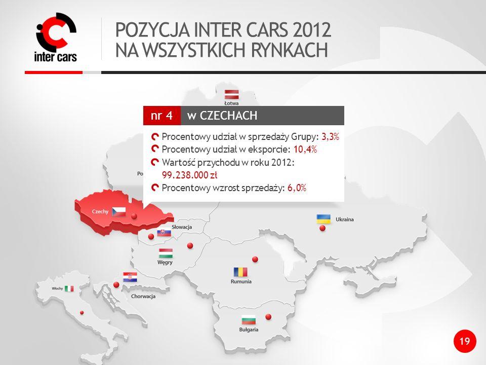 POZYCJA INTER CARS 2012 NA WSZYSTKICH RYNKACH w CZECHACH nr 4