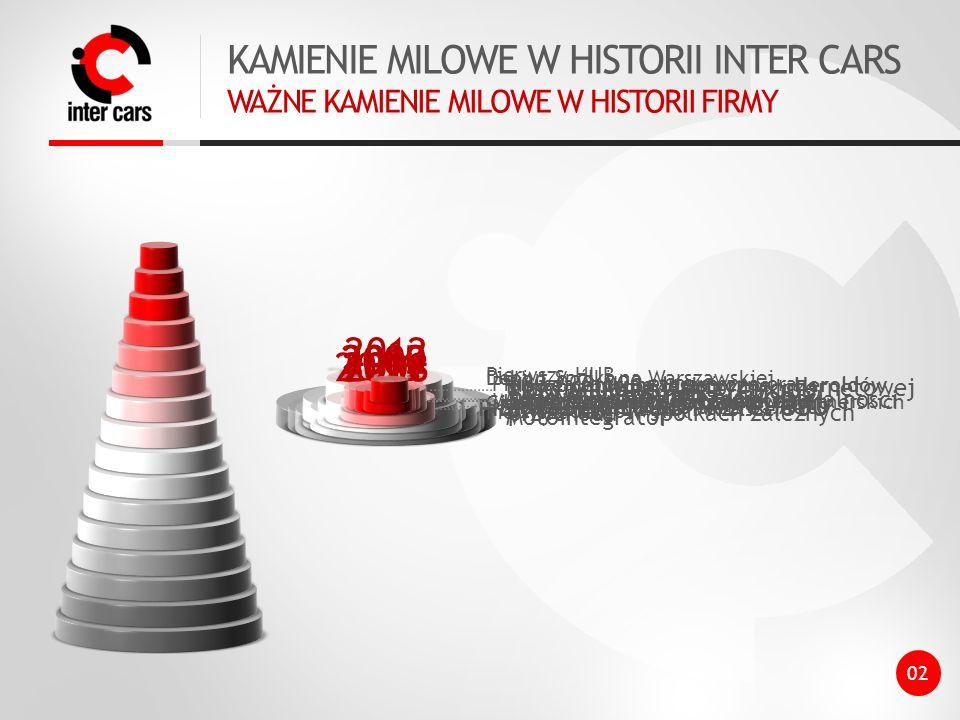 KAMIENIE MILOWE W HISTORII INTER CARS