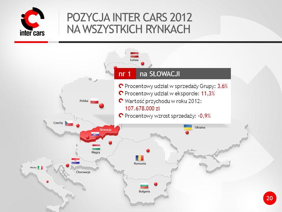 POZYCJA INTER CARS 2012 NA WSZYSTKICH RYNKACH na SŁOWACJI nr 1