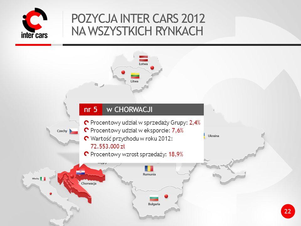 POZYCJA INTER CARS 2012 NA WSZYSTKICH RYNKACH w CHORWACJI nr 5