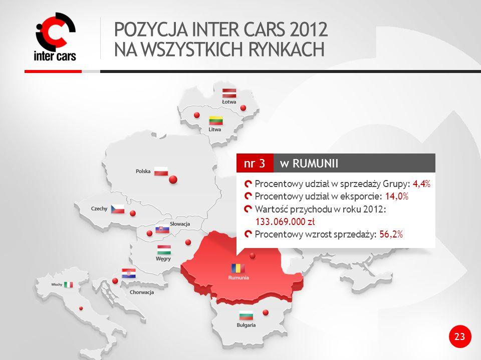 POZYCJA INTER CARS 2012 NA WSZYSTKICH RYNKACH w RUMUNII nr 3