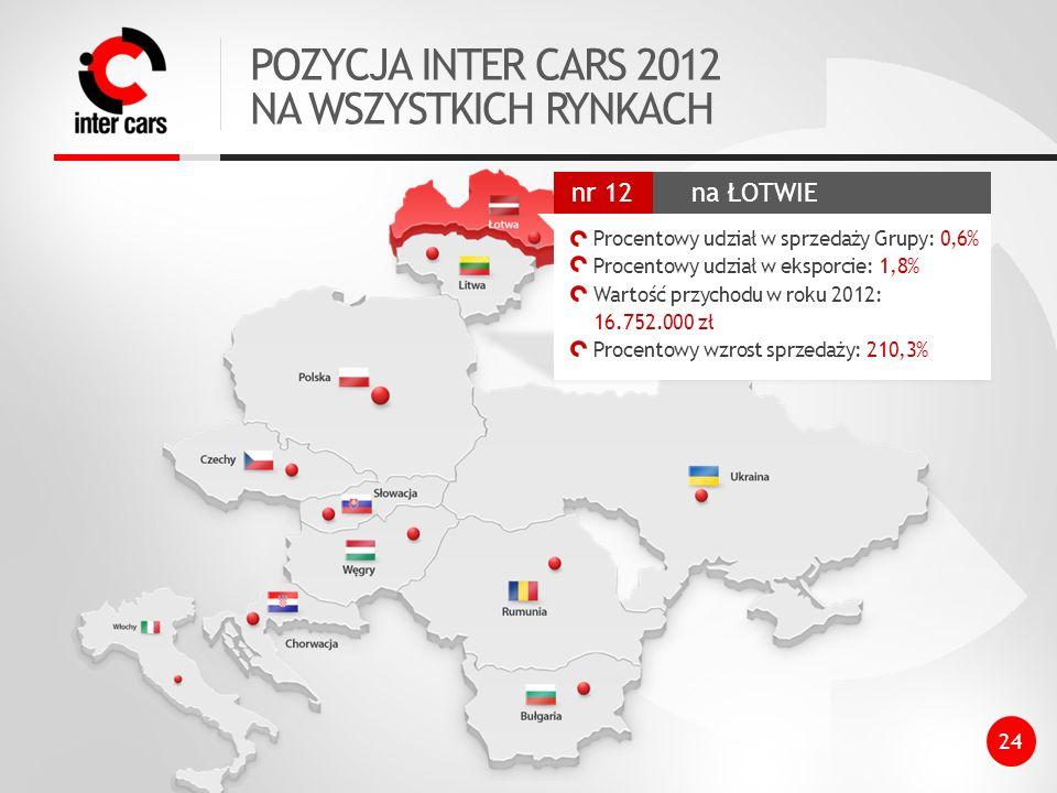POZYCJA INTER CARS 2012 NA WSZYSTKICH RYNKACH na ŁOTWIE nr 12
