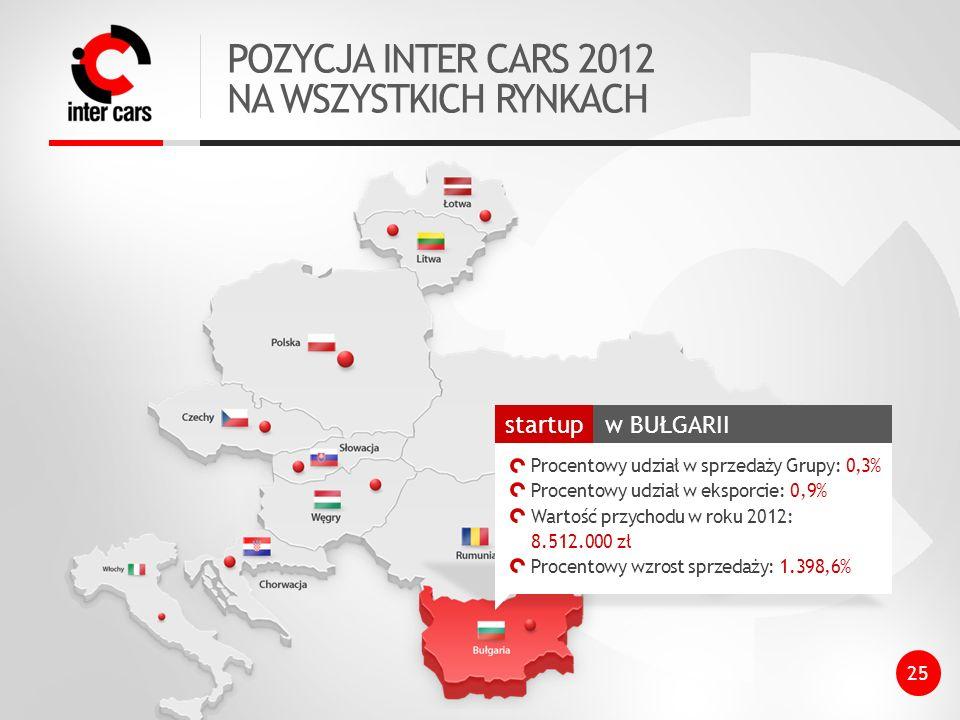 POZYCJA INTER CARS 2012 NA WSZYSTKICH RYNKACH w BUŁGARII startup