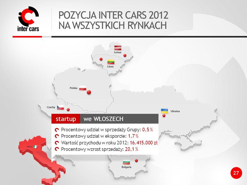 POZYCJA INTER CARS 2012 NA WSZYSTKICH RYNKACH we WŁOSZECH startup