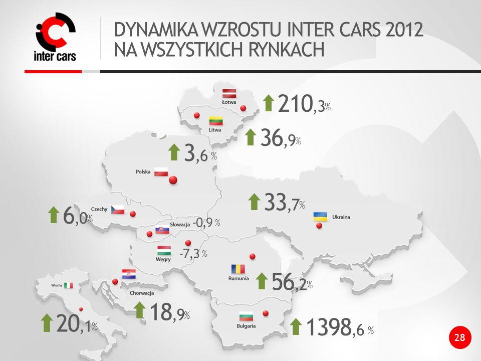 DYNAMIKA WZROSTU INTER CARS 2012