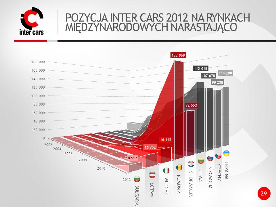 POZYCJA INTER CARS 2012 NA RYNKACH MIĘDZYNARODOWYCH NARASTAJĄCO