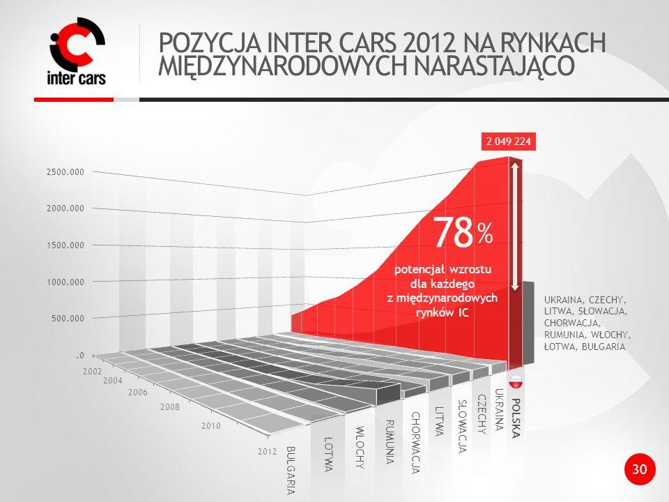 78% POZYCJA INTER CARS 2012 NA RYNKACH MIĘDZYNARODOWYCH NARASTAJĄCO