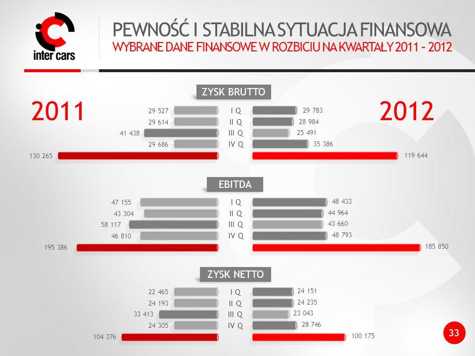 2011 2012 PEWNOŚĆ I STABILNA SYTUACJA FINANSOWA