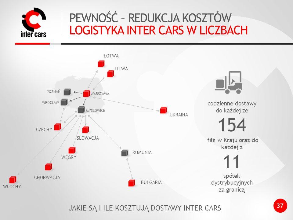 154 11 PEWNOŚĆ – REDUKCJA KOSZTÓW LOGISTYKA INTER CARS W LICZBACH