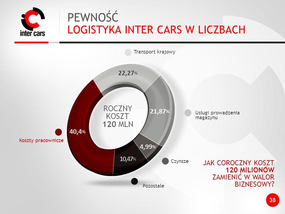 PEWNOŚĆ LOGISTYKA INTER CARS W LICZBACH ROCZNY KOSZT 120 MLN 22,27%