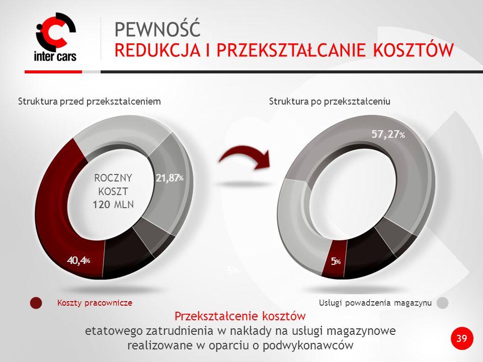 PEWNOŚĆ REDUKCJA I PRZEKSZTAŁCANIE KOSZTÓW 5,4% 5%