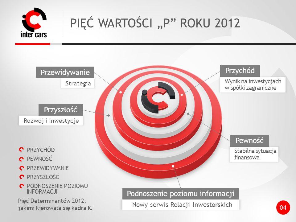 """PIĘĆ WARTOŚCI """"P ROKU 2012 Przychód Przewidywanie Przyszłość Pewność"""