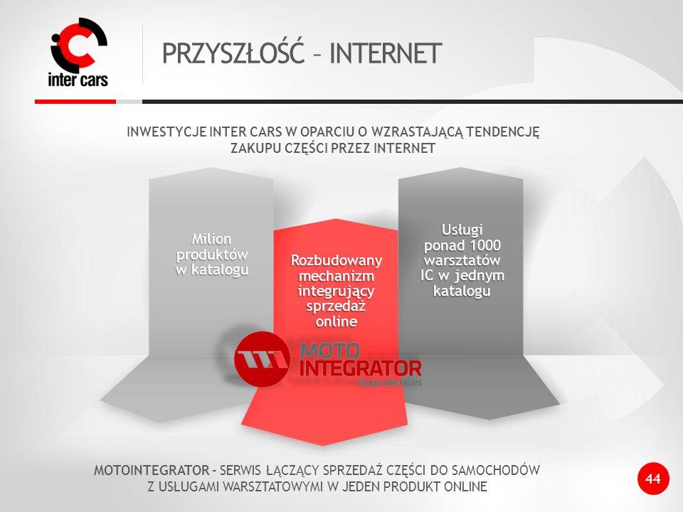 PRZYSZŁOŚĆ – INTERNET Usługi Milion produktów