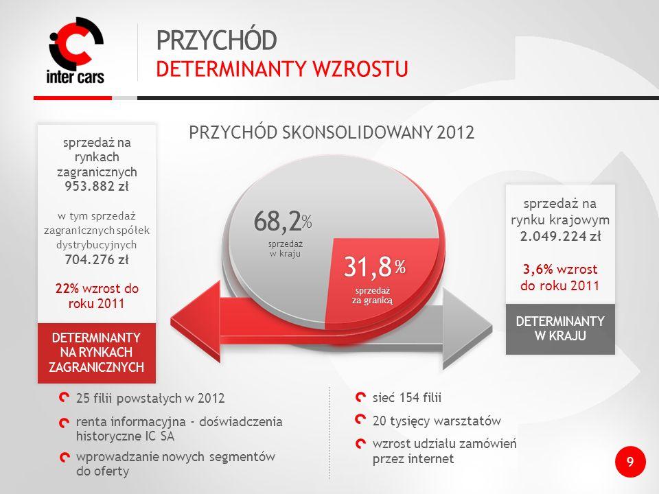 PRZYCHÓD 68,2% 31,8% DETERMINANTY WZROSTU PRZYCHÓD SKONSOLIDOWANY 2012