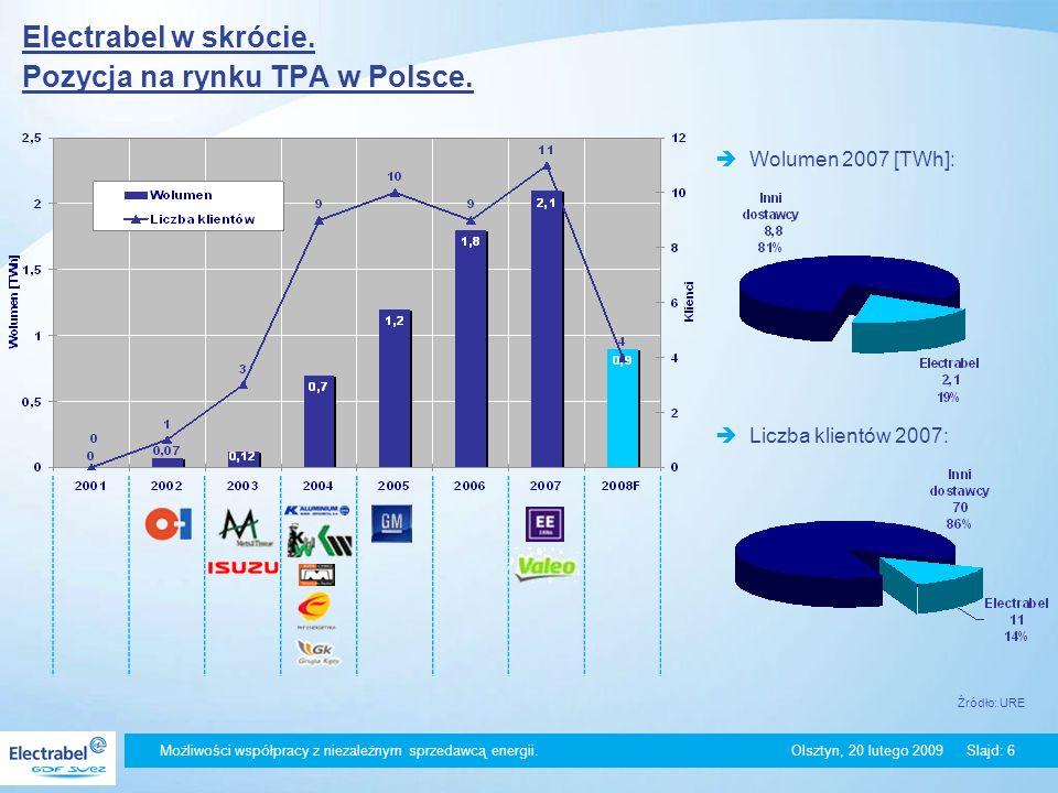Electrabel w skrócie. Pozycja na rynku TPA w Polsce.