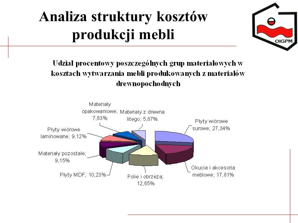 Analiza struktury kosztów produkcji mebli