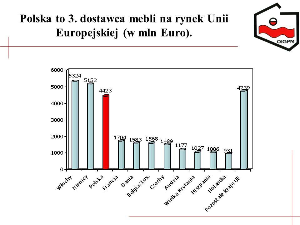 Polska to 3. dostawca mebli na rynek Unii Europejskiej (w mln Euro).