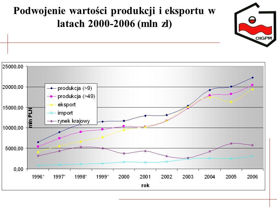 Podwojenie wartości produkcji i eksportu w latach 2000-2006 (mln zł)