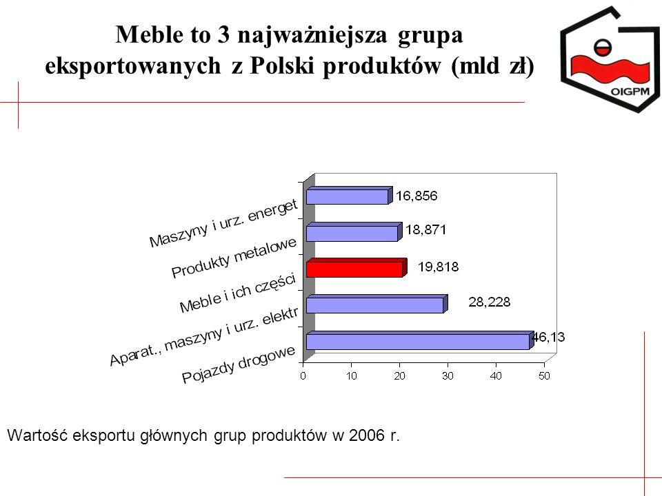 Meble to 3 najważniejsza grupa eksportowanych z Polski produktów (mld zł)