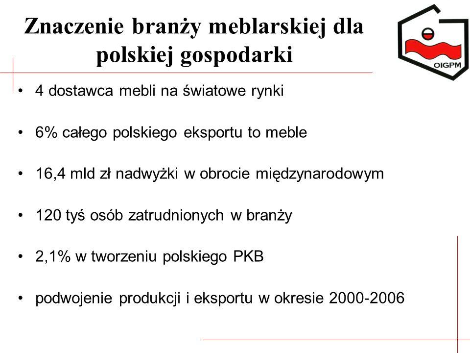 Znaczenie branży meblarskiej dla polskiej gospodarki