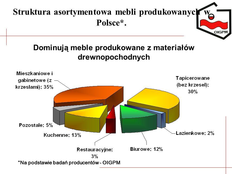 Struktura asortymentowa mebli produkowanych w Polsce*.