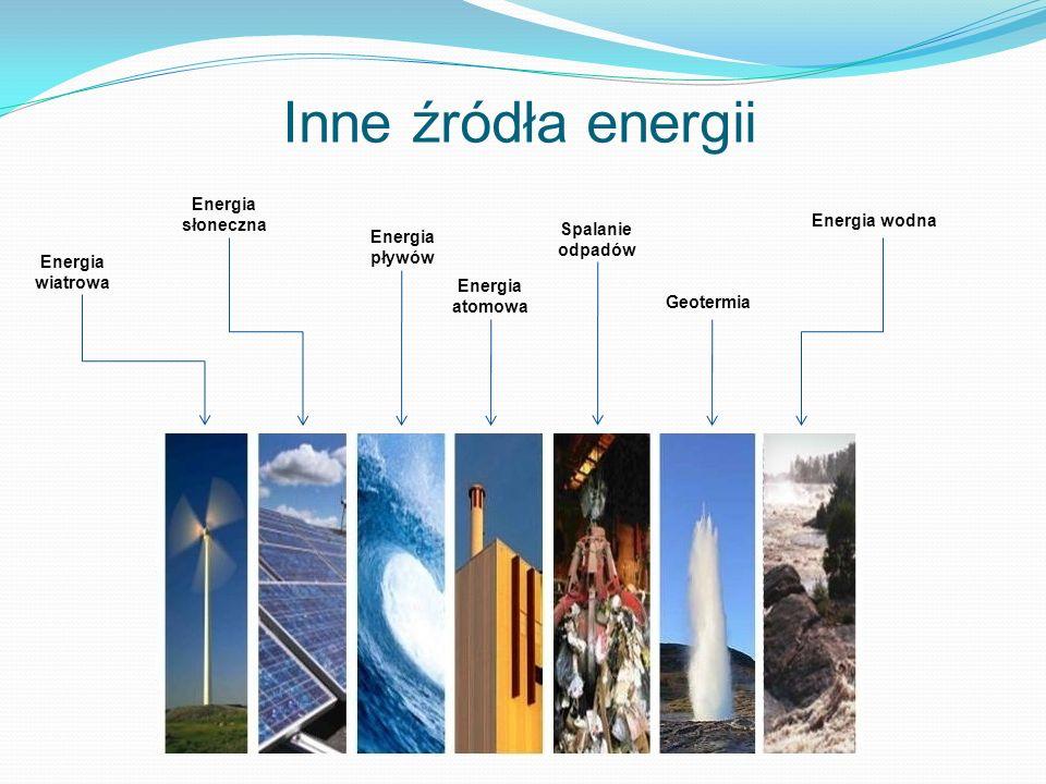Inne źródła energii Energia słoneczna Energia wodna Spalanie Energia