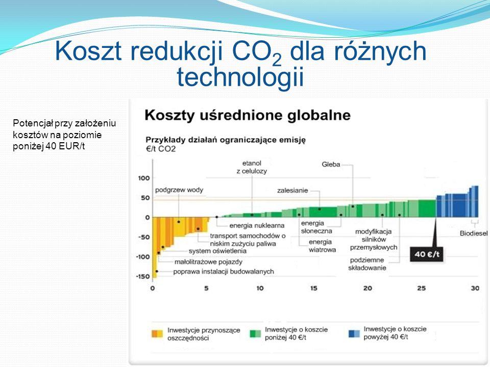 Koszt redukcji CO2 dla różnych technologii