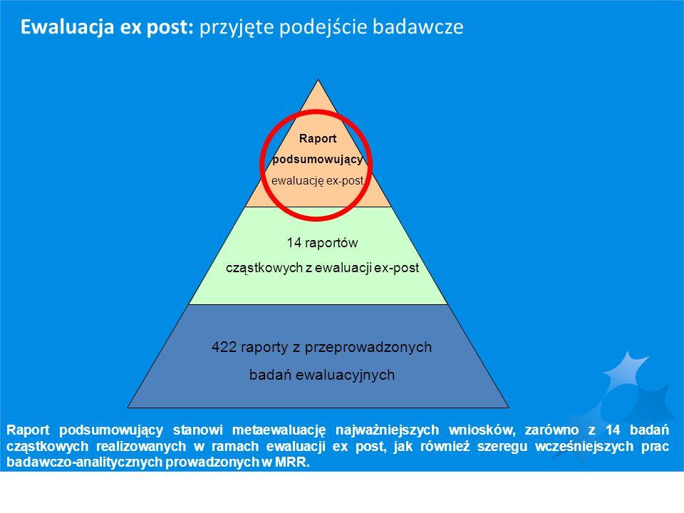 Ewaluacja ex post: przyjęte podejście badawcze